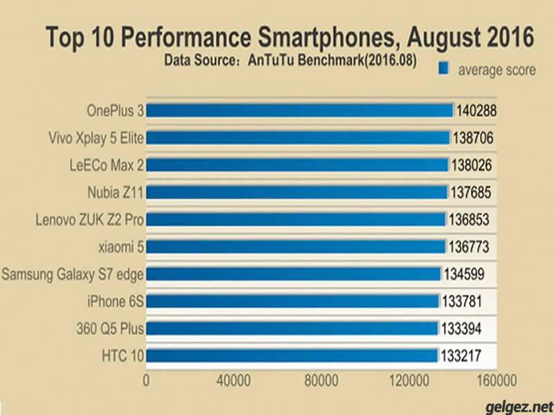 iPhone 7 performansı ile göz dolduruyor.Çıkmadan önceki diğer telefonların AnTuTu sonuçları