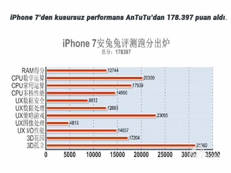 iPhone 7 performansı ile göz dolduruyor.İşte AnTuTu sonucu