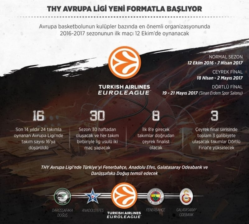Turkish Airlines Euroleague de Yeni Sezon! | Yeni Format!