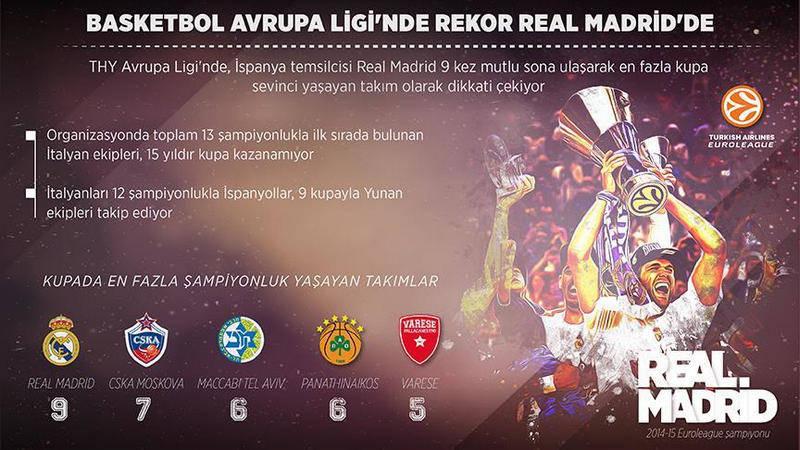 EUROLEAGUE'de Real Madrid en fazla şampiyonluk kupasına sahip takım!
